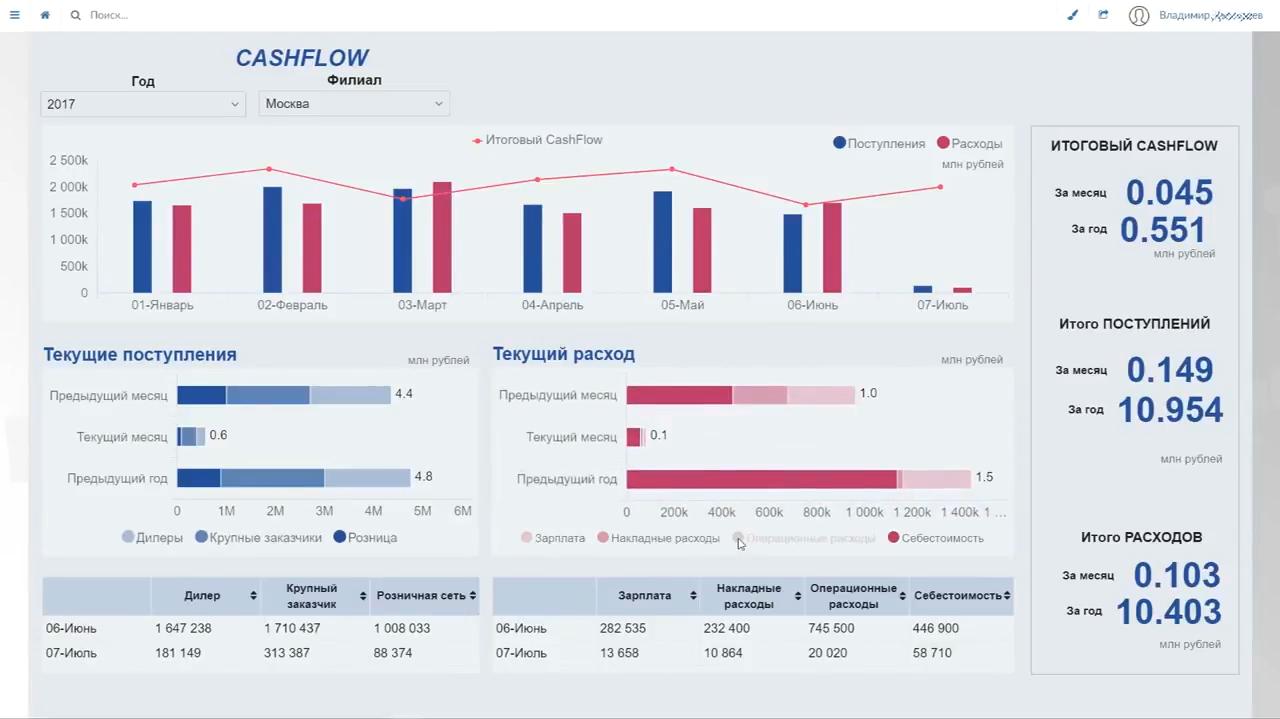 Анализ данных бизнеса в аналитическом программном обеспечении Visiology