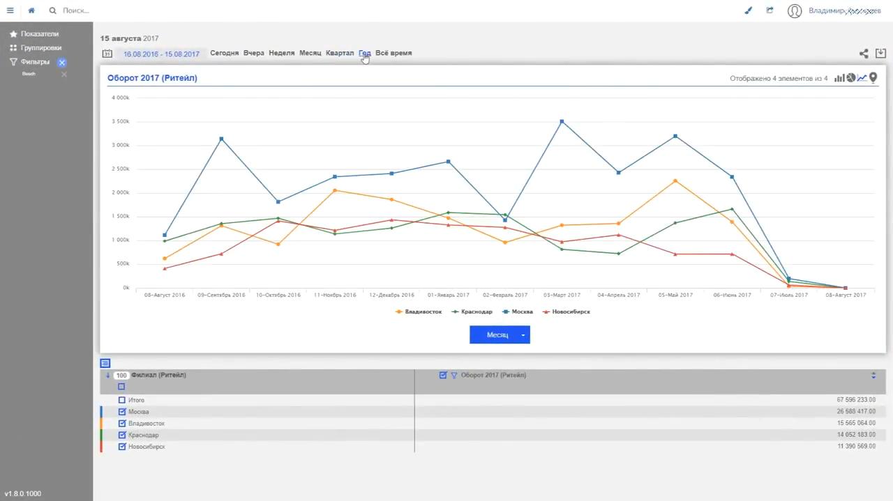 Анализ оборотов компании в программном обеспечении для бизнес-аналитики Visiology