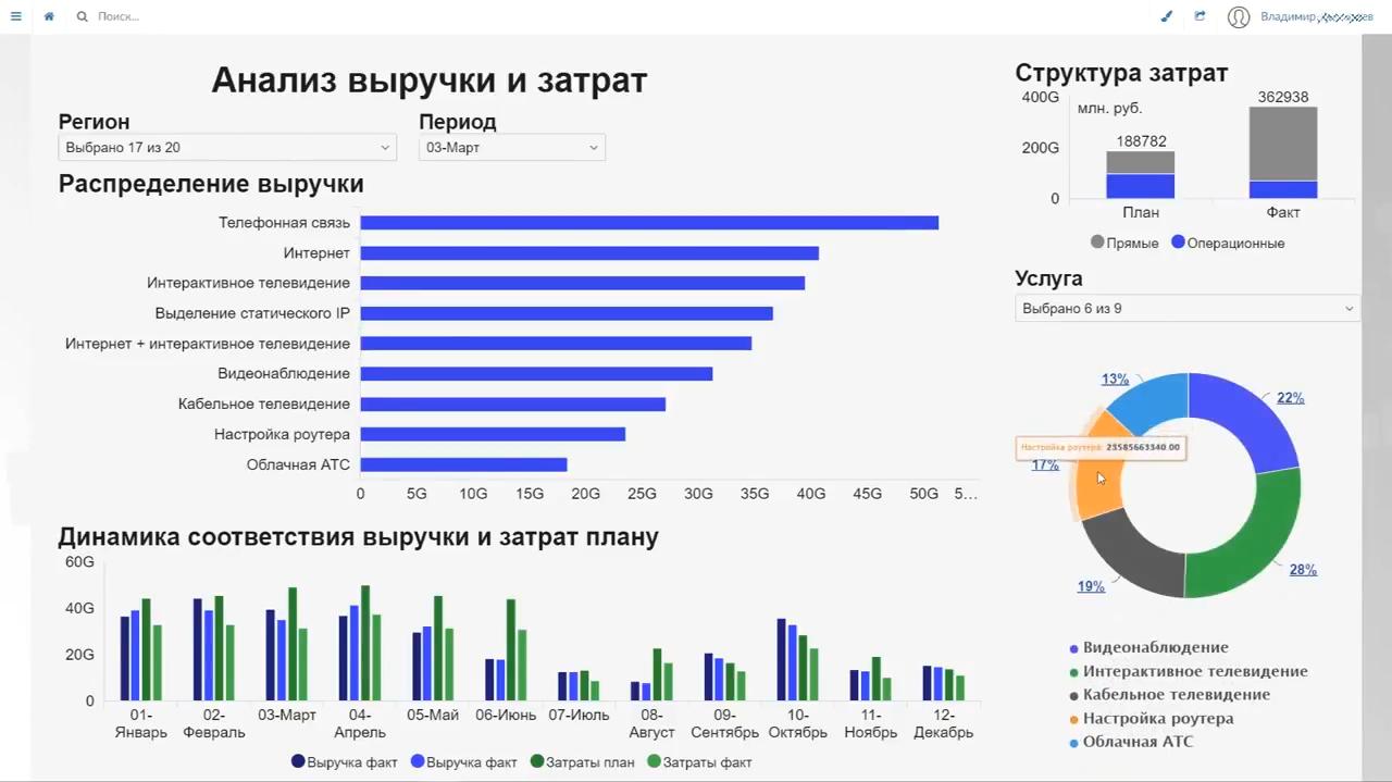 Аналитика выручки и затрат в системе для бизнес-анализа Визиолоджи