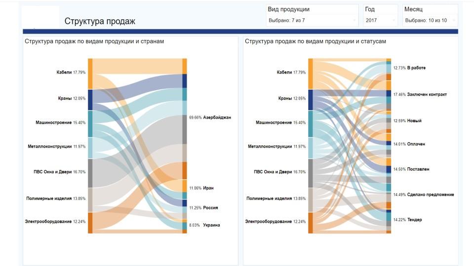 Анализ и визуализация данных о бизнесе в программном продукте Визиолоджи