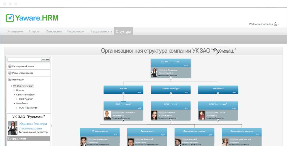 Организационно-штатная структура компании в системе управления человеческими ресурсами (HRM) Yaware.HRM