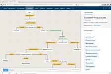 Выстраивание стандартных бизнес-процессов в программном обеспечении Zoho Recruit